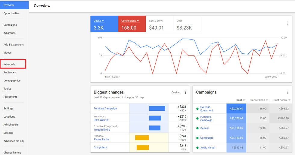Google Adwords: Keywords